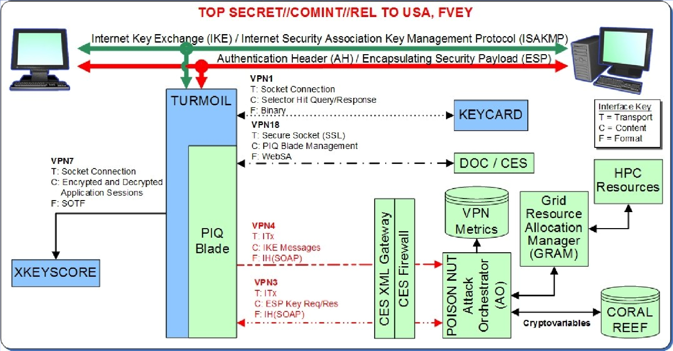 Tls Ssl A Few Thoughts On Cryptographic Engineering Wiring Diagrams For H 50 11 Lift Master Nsa Slide Illustrating Exploitation Of Ipsec Encrypted Traffic Source Spiegel