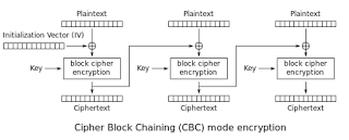 Attack of the week: 64-bit ciphers in TLS – A Few Thoughts