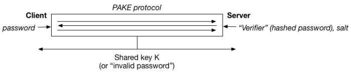 pakediagram