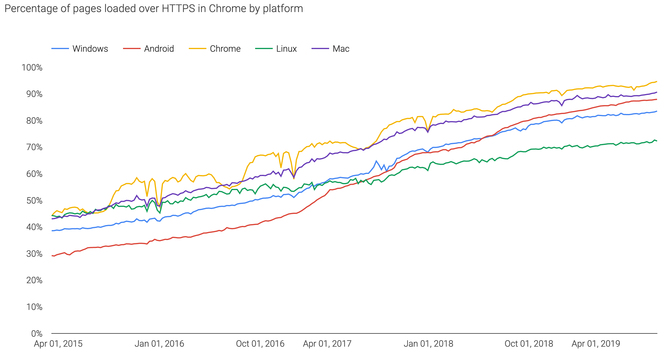 HTTPSGraph